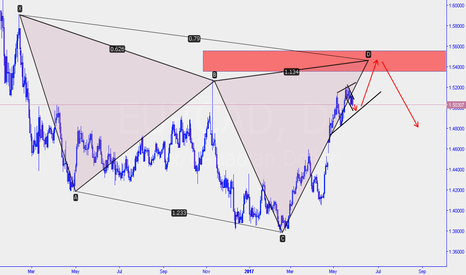 EURCAD: eurcad - Buy on trendline sell at cypher completion