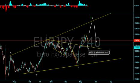EURJPY: Expanding diagonal on EUR/YEN?