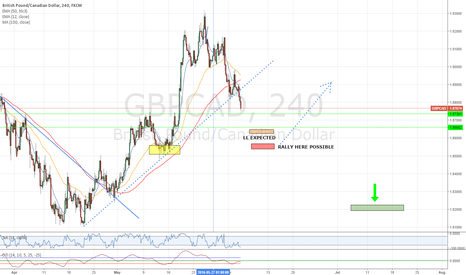 GBPCAD: LOW DOWN GBPCAD