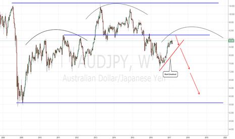 AUDJPY: AUDJPY bearish head and shoulders weekly setup
