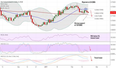 NZDUSD: NZD/USD on track to test 100-DMA at 0.7131, stay short