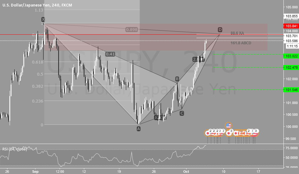 (H4) USDJPY Analysis