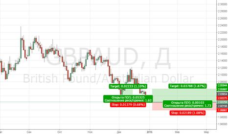 GBPAUD: GBPAUD сигнал на покупку