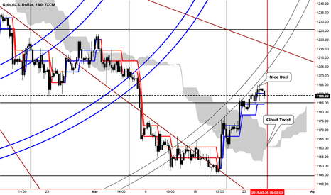 XAUUSD: Is Gold about to go south again?