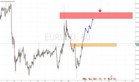 EURUSD: Коррекция по евро доллару