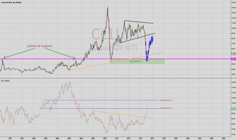CL1!: OIL : Heading Lower