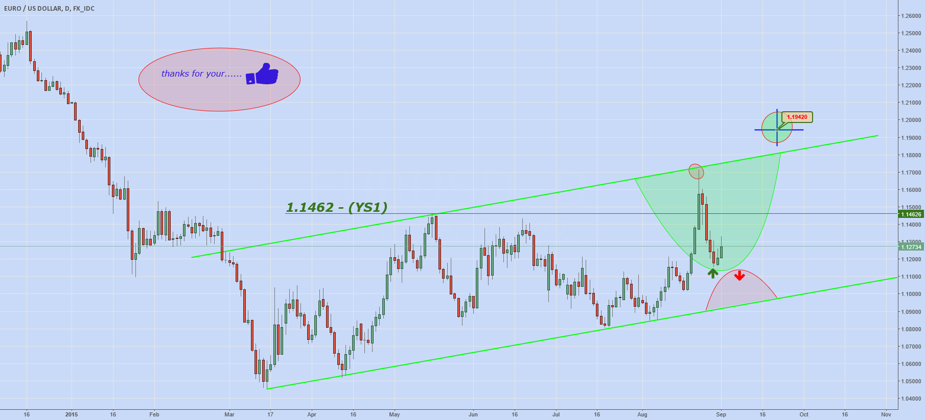 EURUSD: DAILY MONITOR