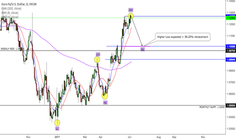 EURUSD: EUR-USD Higher Low expected