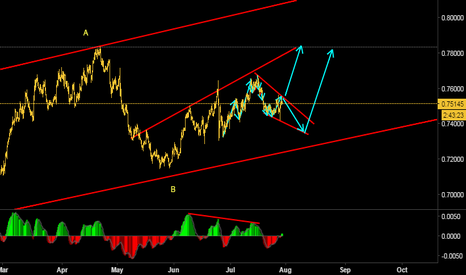 AUDUSD: Long on long term