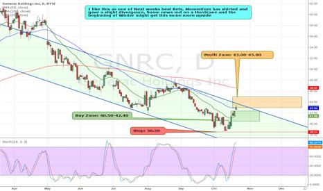 GNRC: $GNRC has hit Price Target .Great HPS Trade