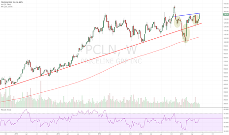 PCLN: IHS on PCLN, +350pt?