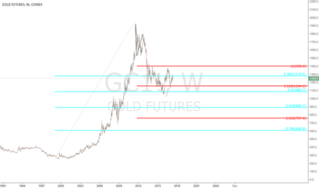 GC1!: $GC  - Weekly chart - update