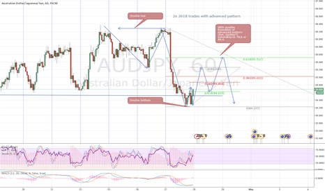 AUDJPY: 2x 2618 trades with possible advanced pattern