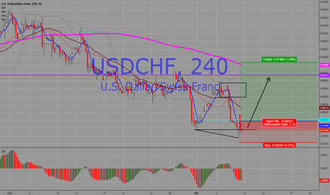 USDCHF: USD/CHF H4 - Current Open Trade