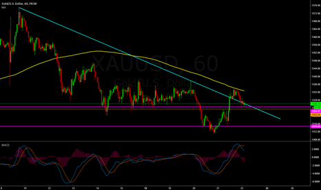 XAUUSD: Gold 1H  - wait and watch price action.
