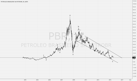 PBR: PetroBras Long Term View