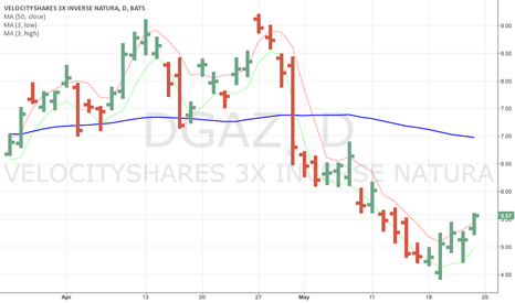 DGAZ: high-frequency L/H price lines + medium term (50) trend