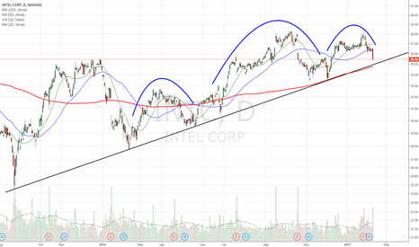 INTC: approaching UTL/200dma support. H&S