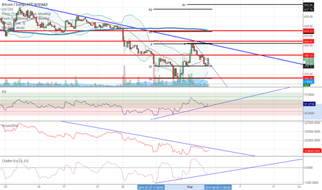 BTCUSD: Bearish with a Chance of Bullhorns