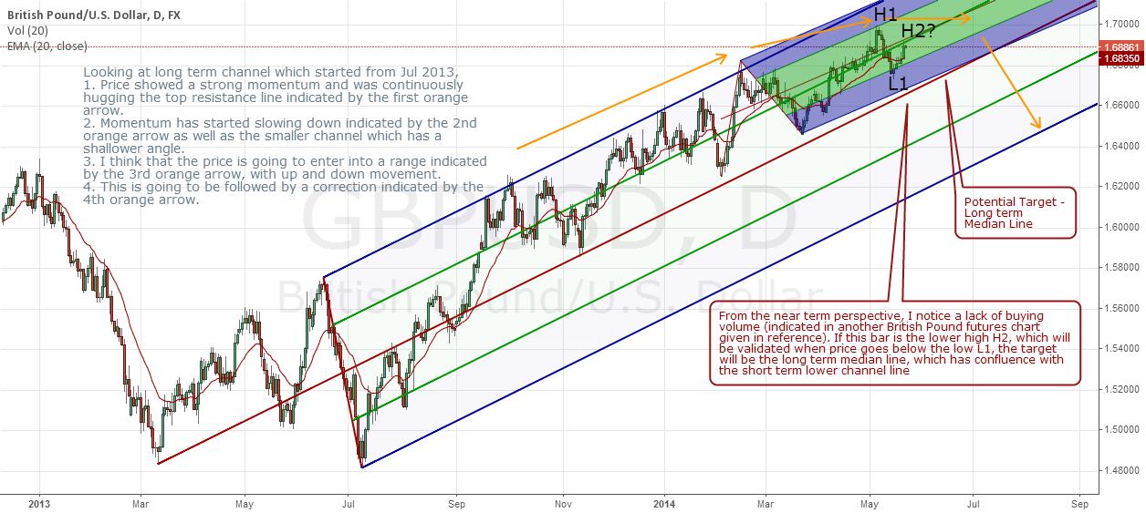 GBPUSD - D1 - Trend Analysis