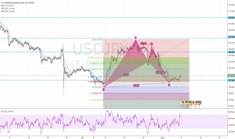 USDJPY: USDJPY Batpattern completion with hold of support level