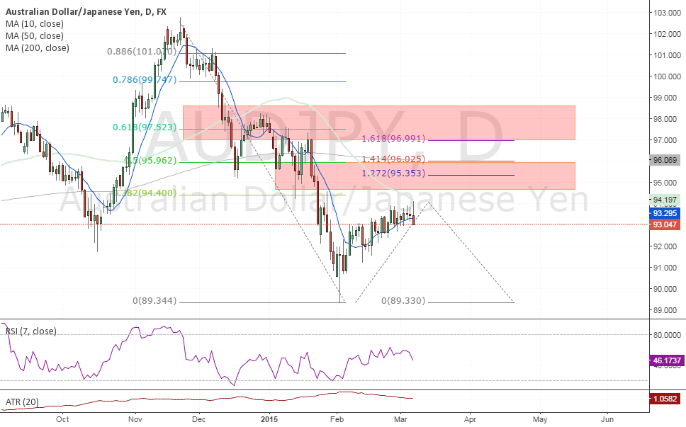 #AUDJPY 2 zones to short (fibonacci, structure)