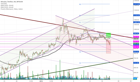 BTCUSD: Major Test Area