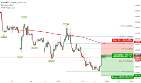 EURUSD: SHORTING EURO/USD