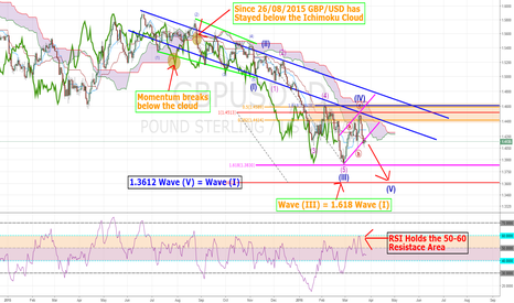GBPUSD: GBP/USD Short opportunity developing?