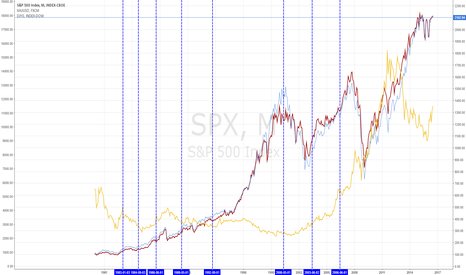 SPX: GOLD, DOW and SP500 and impact of the fed funds increase