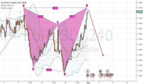 EURUSD: EURUSD short xabcd pattern found