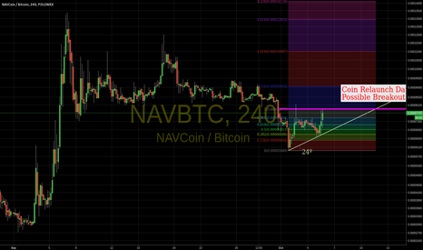 NAVBTC: Possible Breakout