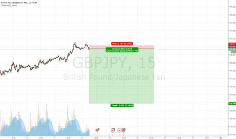 GBPJPY: продажа