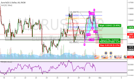 EURUSD: Bullish cypher Pattern