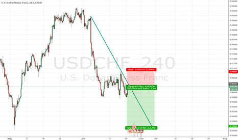 USDCHF: UC time for Sell?