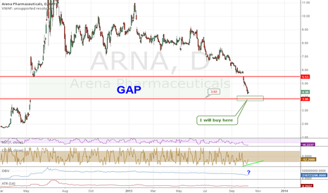 ARNA: Finally, ARNA close the gap from mid 2012