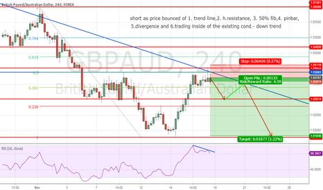 GBPAUD: GBP/AUD short trade set up