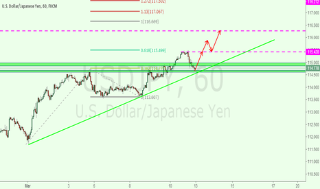 USDJPY: usdjpy 1h for long