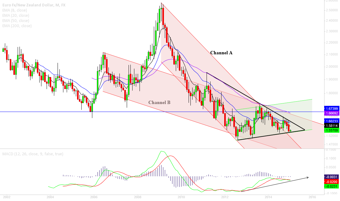 EURNZD, triangle in new green channel?