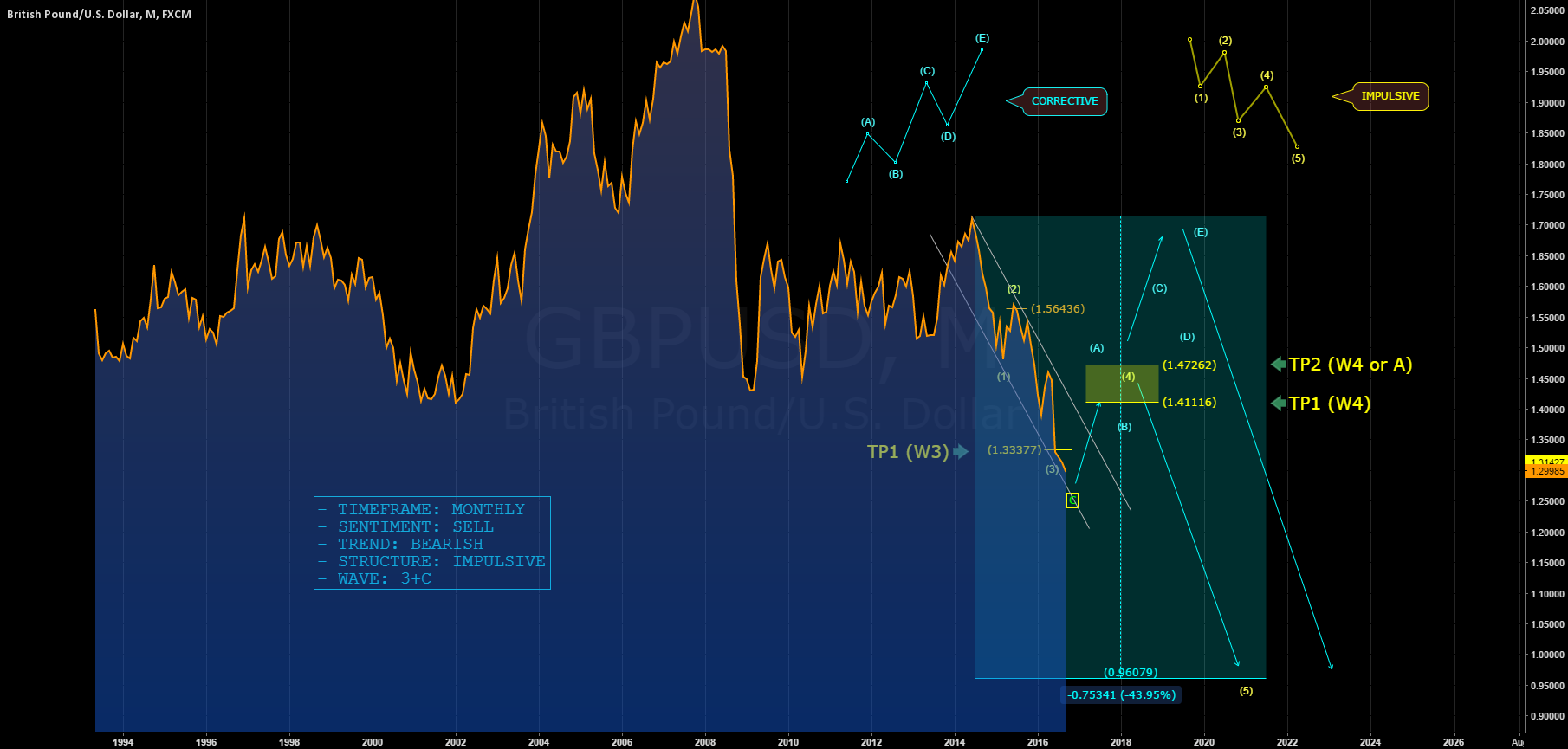 GBPUSD: CONSOLIDATION IN MEDIUM TERM?