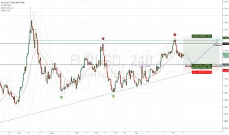 EURUSD: EURUSD Bullish Probability as Fed and Risk Measures Balance Out