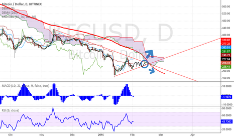 BTCUSD: Few days till DEMA ichi cloud and triangle meet