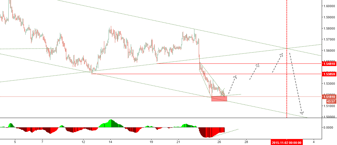 EURAUD: Trade MACD Divergence @ end of wave