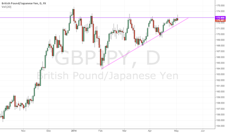 GBPJPY: GBPJPY - Bearish Hammer at Major Resistance