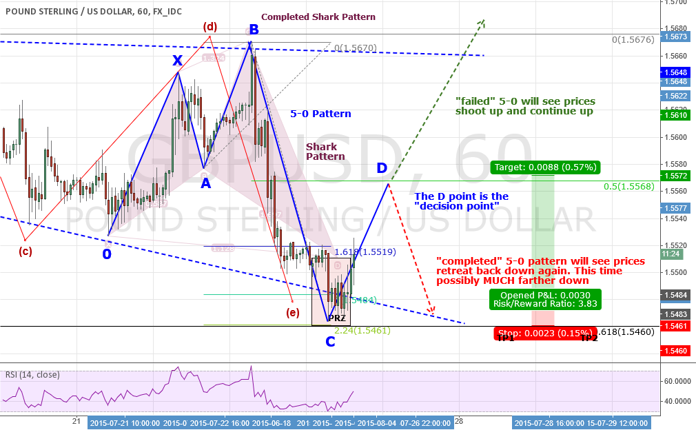 """GBPUSD: Explaining the """"5-0"""" Pattern And What To Expect Shortly"""