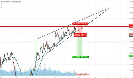 AUDUSD: AUDUSD Triangle Pattern Short Setup