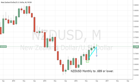 NZDUSD: NZDUSD - .72700 to .68900 or lower