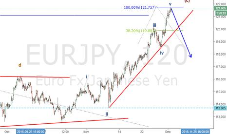 EURJPY: Eurjpy to go bearish?