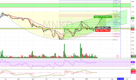 MNKD: Ready For Liftoff?