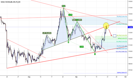 XAUUSD: Gold for short